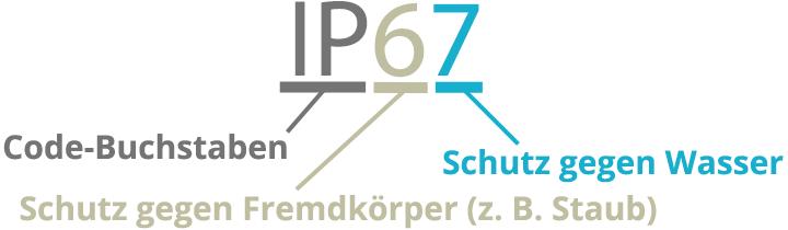 IP-Code